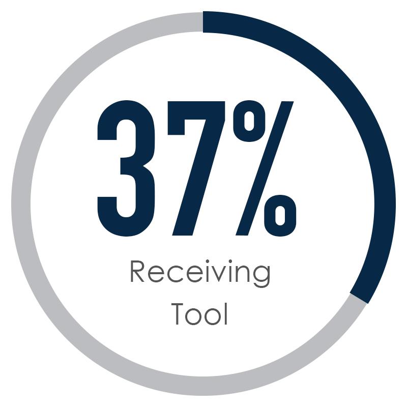37% Receiving tool