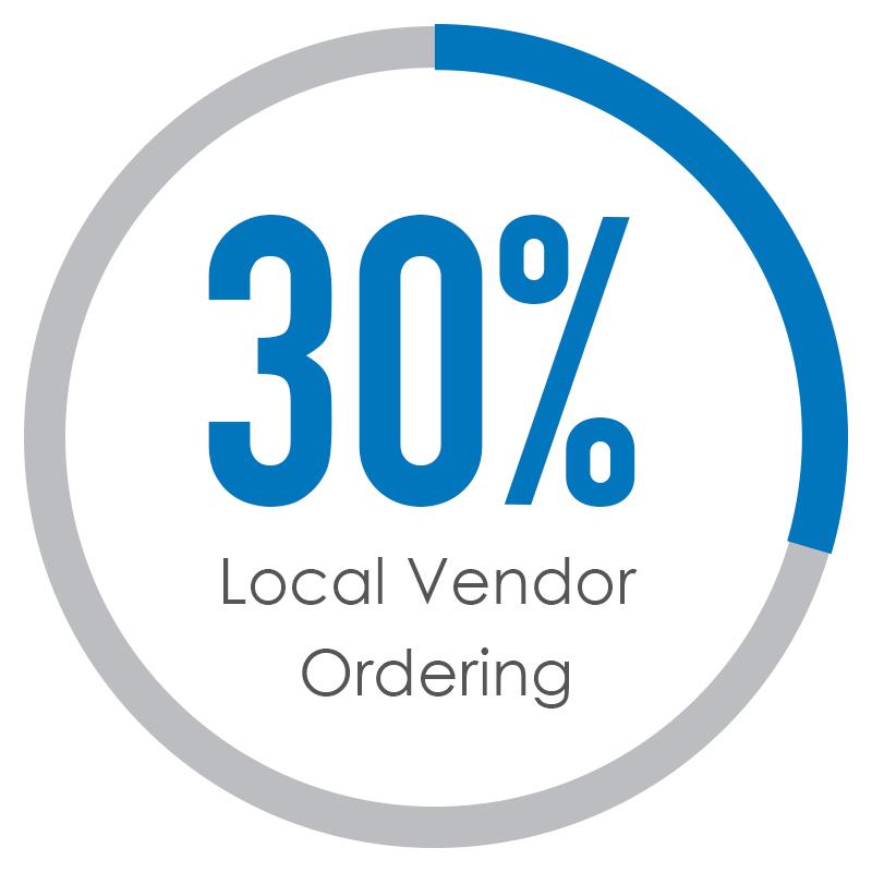 33% Special Order Management